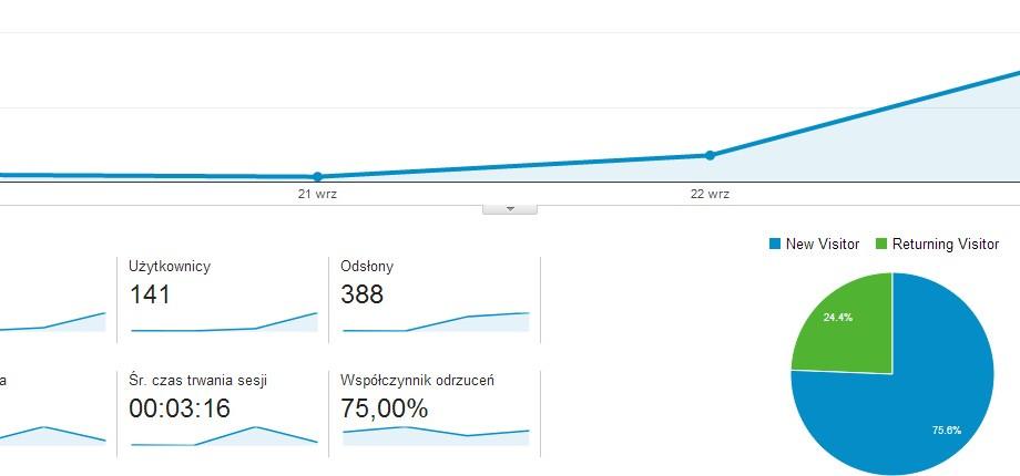 gry-marketing-statystyki